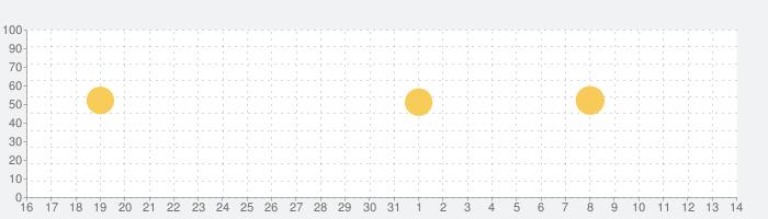 ギターコード(ウクレレ、ピアノ、ベース対応) U-FRETの話題指数グラフ(6月14日(月))