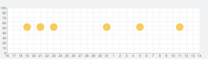 CLINICS(クリニクス) - オンライン診療・服薬指導アプリの話題指数グラフ(4月14日(水))