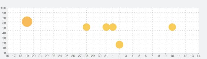 コインチェック - ビットコイン イーサリアム リップルなど仮想通貨(暗号資産)のチャート、簡単購入の話題指数グラフ(6月14日(月))