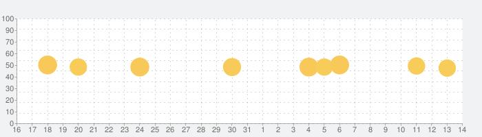 Videoleap:簡単動画作成・動画編集の話題指数グラフ(8月14日(金))