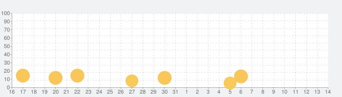 ケーキデコ (Icing on the Cake)の話題指数グラフ(8月14日(金))