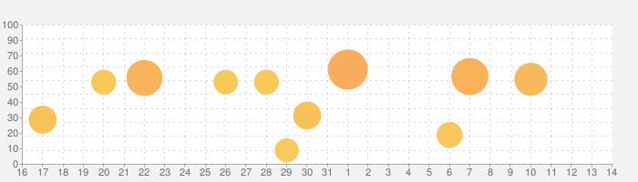 MarineTraffic - Ship Trackingの話題指数グラフ(8月14日(金))