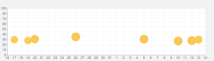 英語ムシの話題指数グラフ(6月14日(月))