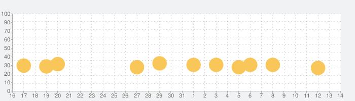 「おやこでリズムえほんDX」 赤ちゃん・幼児・子ども向けの音楽アプリ  教育・知育の話題指数グラフ(8月14日(金))