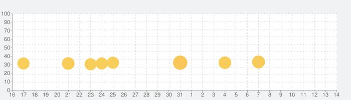リラックマ農園 ~ゆるっとだららんファーム~の話題指数グラフ(8月14日(金))