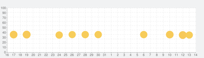 おやこでリズムタッププラスの話題指数グラフ(4月14日(水))