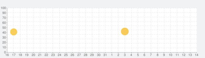 Tap Forms Organizerの話題指数グラフ(8月14日(金))