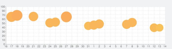 ファミリーファームの冒険の話題指数グラフ(6月14日(月))