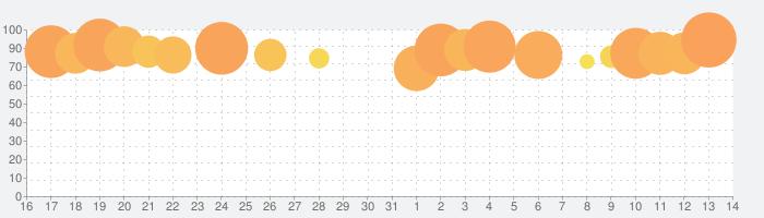 満月の夜の話題指数グラフ(4月14日(水))