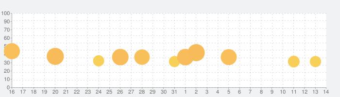 学校サボる! - 脱出ゲームの話題指数グラフ(4月14日(水))