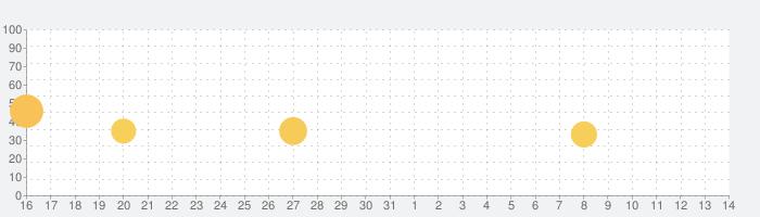 【SRPG】魔界ウォーズの話題指数グラフ(8月14日(金))
