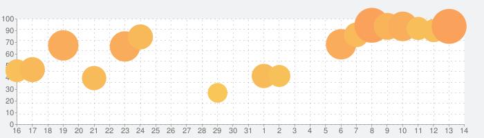 FINAL FANTASY IIの話題指数グラフ(8月14日(金))