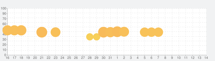 ヤミきゅん彼女の話題指数グラフ(6月14日(月))