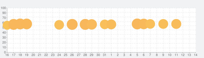ペンギンの島の話題指数グラフ(4月14日(水))