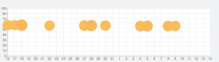 みんなで早押しクイズの話題指数グラフ(4月14日(水))