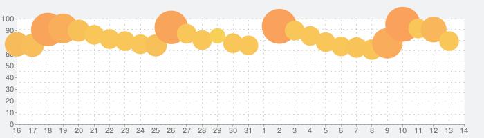 リネージュ2M(Lineage2M)の話題指数グラフ(6月14日(月))