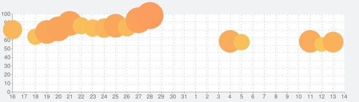 Yahoo!ショッピングの話題指数グラフ(4月14日(水))