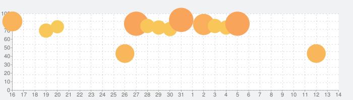 逆転オセロニアの話題指数グラフ(4月14日(水))