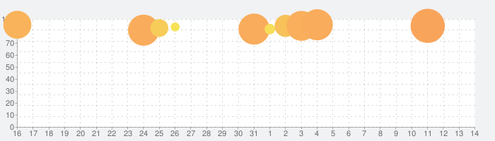 FINAL FANTASY IXの話題指数グラフ(4月14日(水))