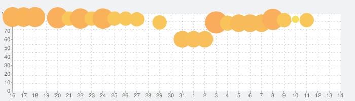 タイムプリンセスの話題指数グラフ(6月14日(月))