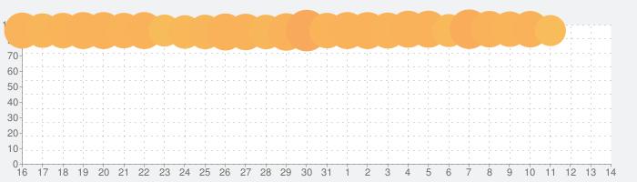 AFK アリーナの話題指数グラフ(4月14日(水))