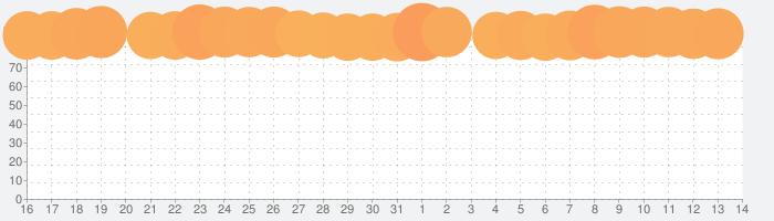 Netflixの話題指数グラフ(8月14日(金))