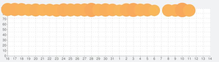 TouchRetouchの話題指数グラフ(8月14日(金))