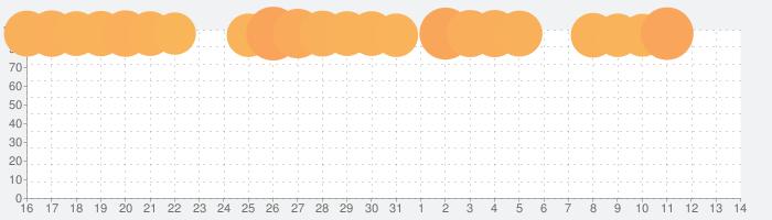 ドラゴンクエストモンスターズ テリーのワンダーランドRETROの話題指数グラフ(4月14日(水))