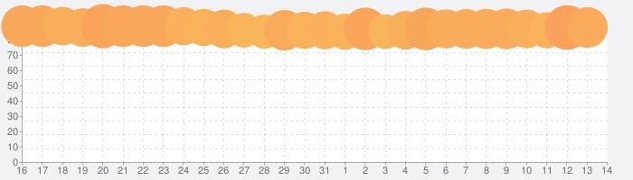 モンスターハンター ストーリーズの話題指数グラフ(4月14日(水))