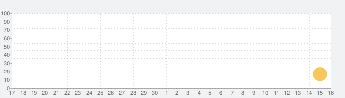 Sago Mini Dinosaursの話題指数グラフ(10月16日(土))