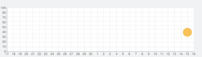GPS Status & Toolboxの話題指数グラフ(10月16日(土))