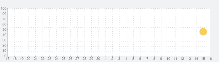 QuickReader - Speed Readingの話題指数グラフ(10月16日(土))