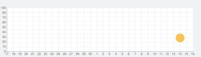 miMindの話題指数グラフ(10月16日(土))