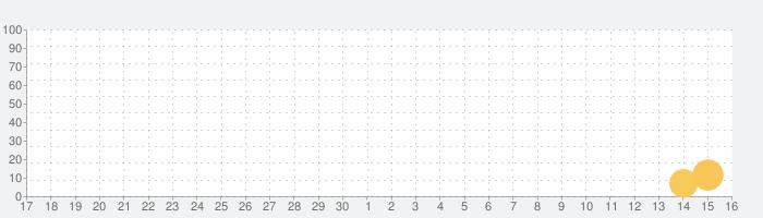 [777TOWN]CR一騎当千SS2の話題指数グラフ(10月16日(土))