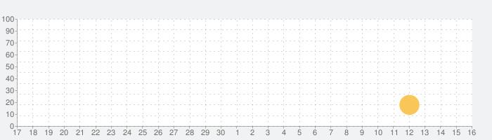 アメリカンヘリテージ® 英英辞典 第4版の話題指数グラフ(10月16日(土))