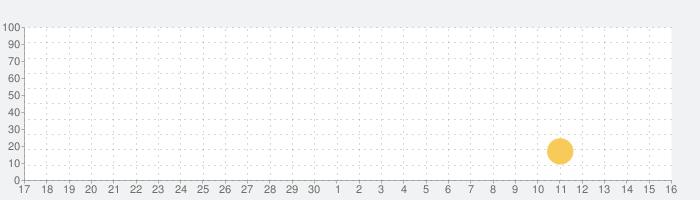 PageFlip - Web Comic Viewerの話題指数グラフ(10月16日(土))