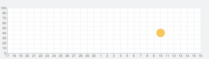 PDF Plugin - Moon+ Readerの話題指数グラフ(10月16日(土))