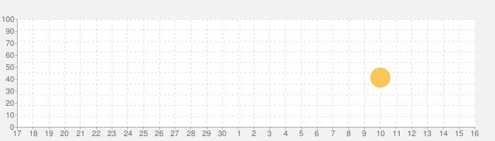 AOT MOD MCPE - titans craftの話題指数グラフ(10月16日(土))