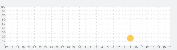 Top Defense:Merge Warsの話題指数グラフ(5月16日(日))