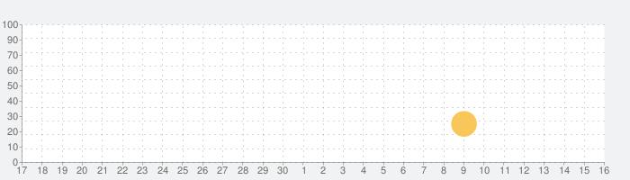 グリムエコーズの話題指数グラフ(5月16日(日))