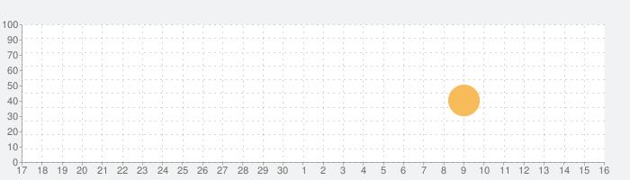 Bridge Constructor Portalの話題指数グラフ(5月16日(日))