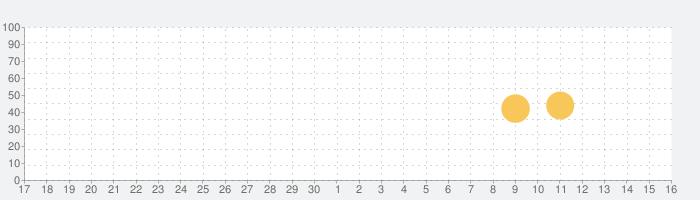 실시간무료TV - 시청, 지상파 공중파 케이블티비, DMB 방송 무료 어플, 실시간TVの話題指数グラフ(10月16日(土))