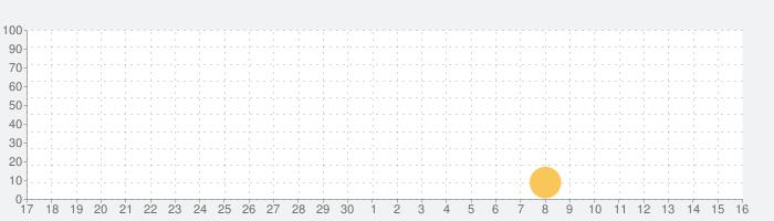 スロット FreeZe LIFE  〜ハーデス フリーズ〜 無料 パチスロ アプリ ゴッドな収支の話題指数グラフ(10月16日(土))
