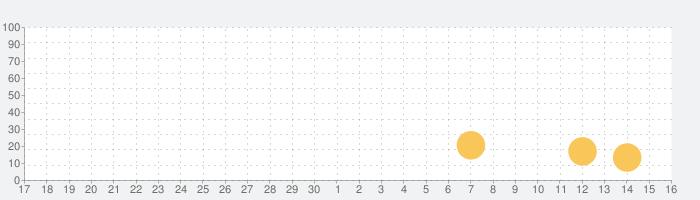 プロ野球速報ニュース情報まとめ - ベースボールフィードの話題指数グラフ(10月16日(土))