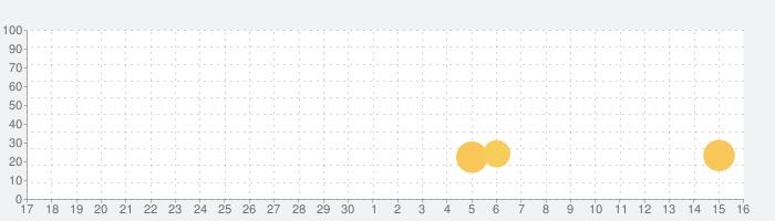 赤ちゃん携帯 - はじめての電話の話題指数グラフ(10月16日(土))