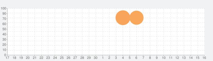 アニメーターズ・サバイバルキットの話題指数グラフ(10月16日(土))