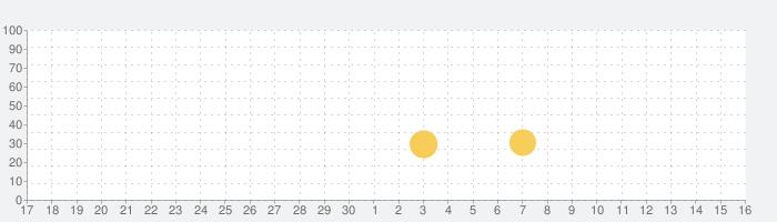 マーチ オブ エンパイア:領土戦争 - MMOストラテジーゲームの話題指数グラフ(5月16日(日))