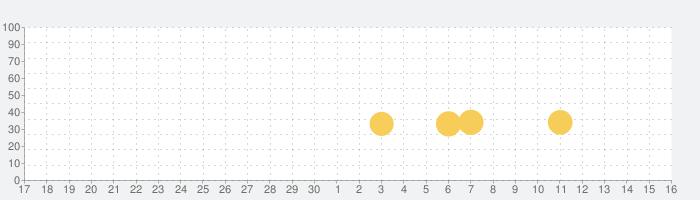Train Station 2: 鉄道帝国 戦略シミュレーションゲームの話題指数グラフ(5月16日(日))