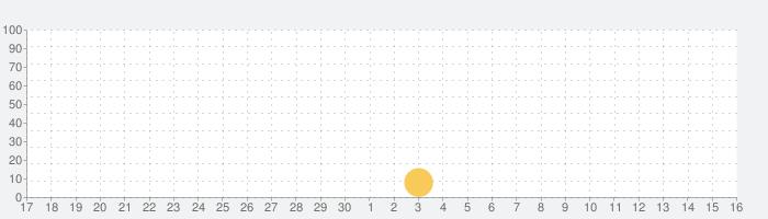 jp-mm Dictの話題指数グラフ(10月16日(土))