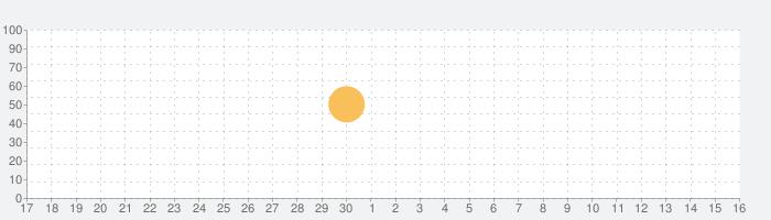 秋山まりあの100%自分原因説体験型ワークの話題指数グラフ(10月16日(土))